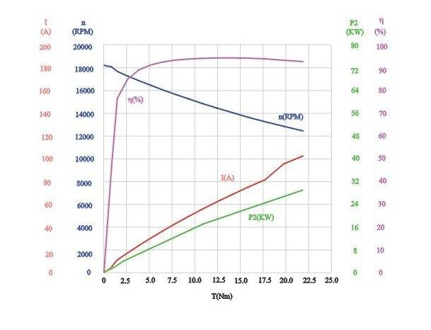 pmsm80-characteristic-drawing