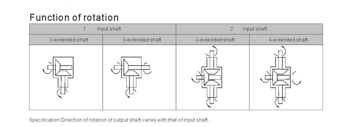 t-series-bevel-gearbox-rotation