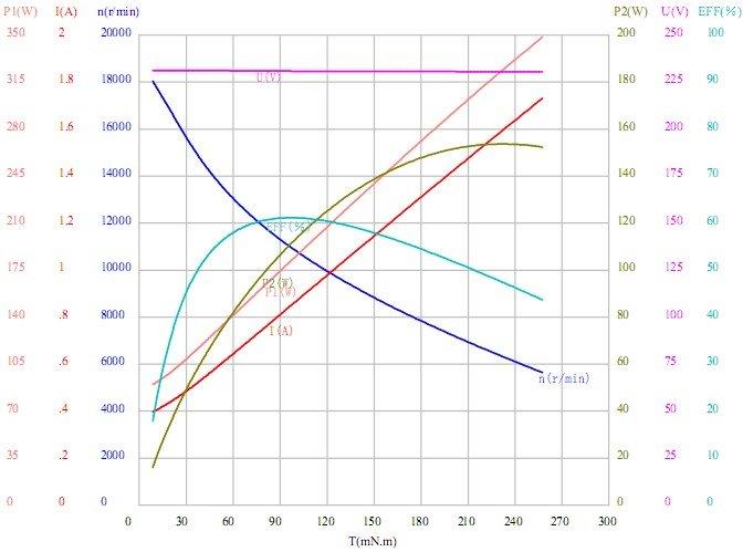 u54b-motor-characteristic-drawing