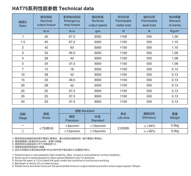 HAT75 planetary gearbox data